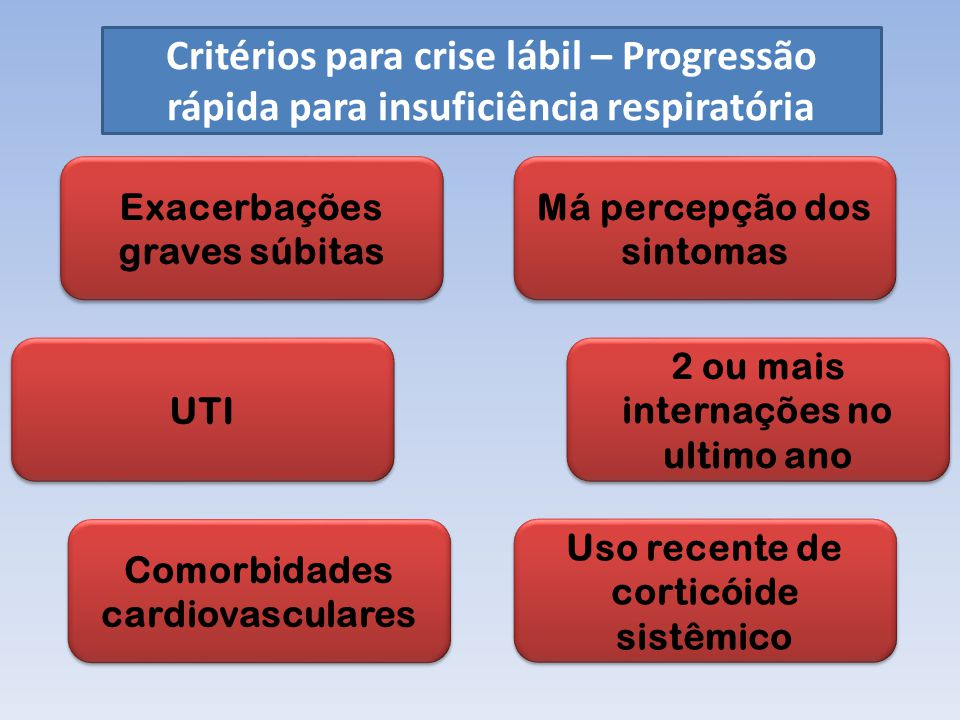 Critérios para crise lábil – Progressão rápida para insuficiência respiratória