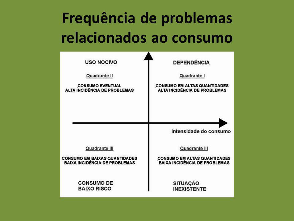 Frequência de problemas relacionados ao consumo