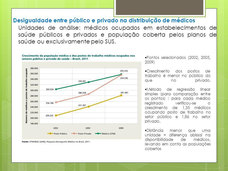 Desigualdade entre público e privado na distribuição de médicos