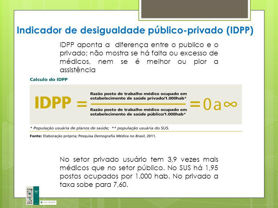 Indicador de desigualdade público-privado (IDPP)