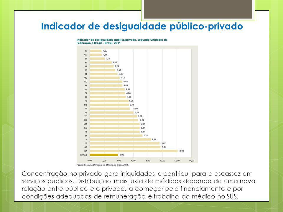 Indicador de desigualdade público-privado