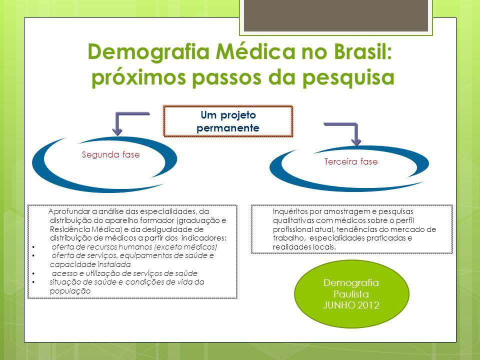 Demografia Médica no Brasil: próximos passos da pesquisa