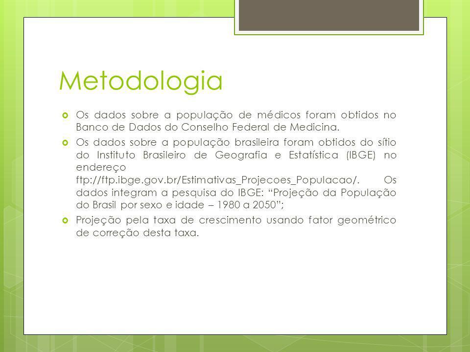 Metodologia Os dados sobre a população de médicos foram obtidos no Banco de Dados do Conselho Federal de Medicina.