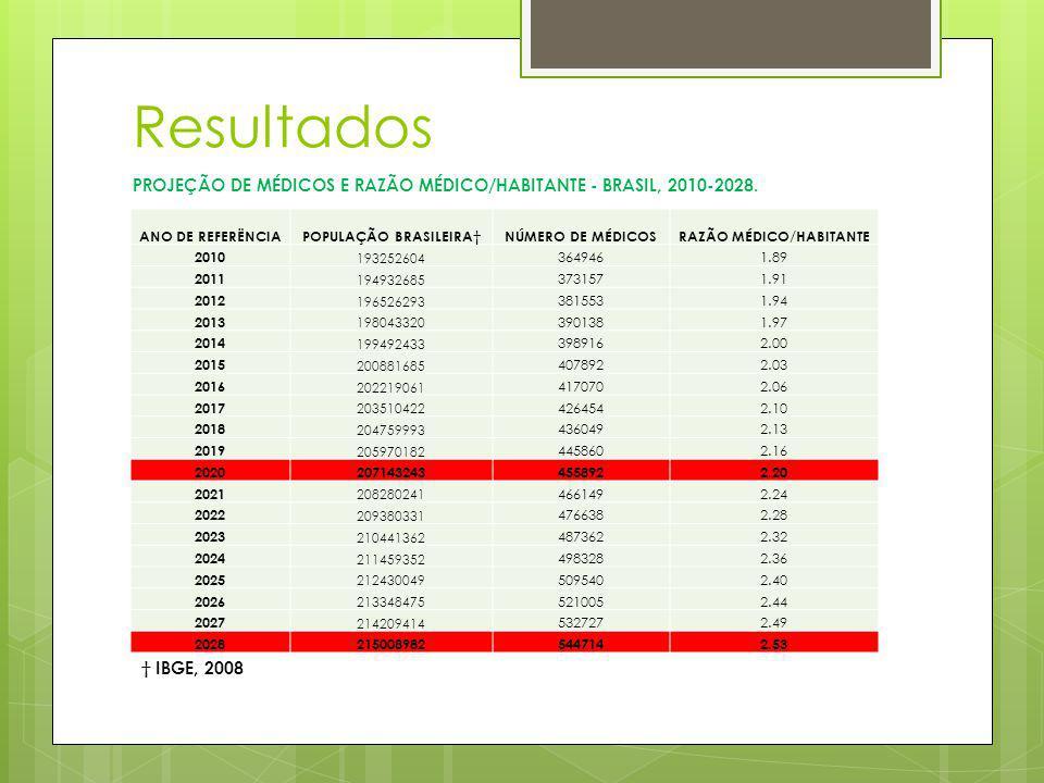 POPULAÇÃO BRASILEIRA† RAZÃO MÉDICO/HABITANTE