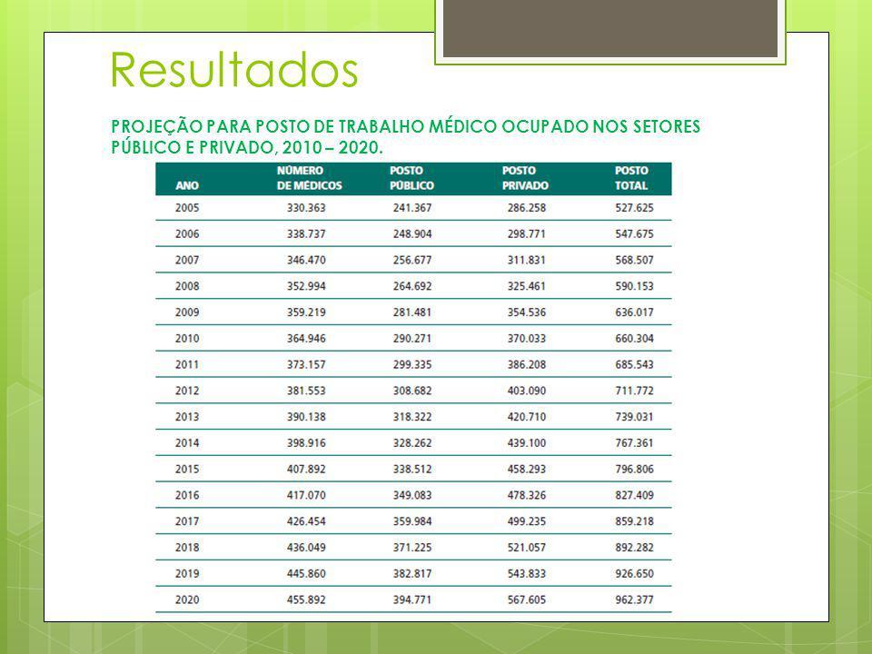 Resultados PROJEÇÃO PARA POSTO DE TRABALHO MÉDICO OCUPADO NOS SETORES PÚBLICO E PRIVADO, 2010 – 2020.