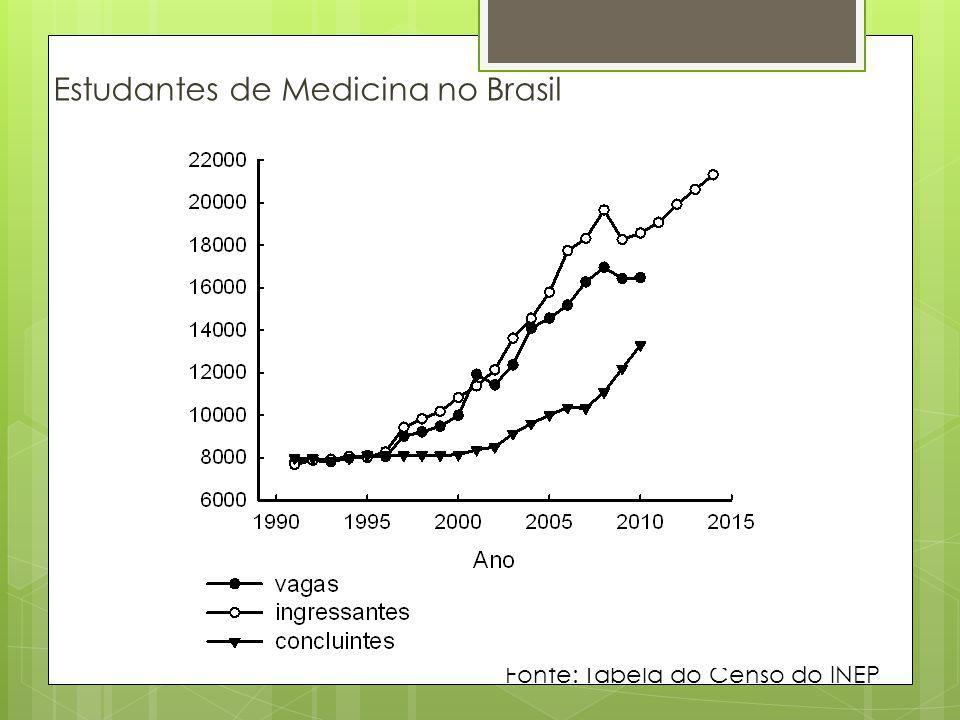 Estudantes de Medicina no Brasil