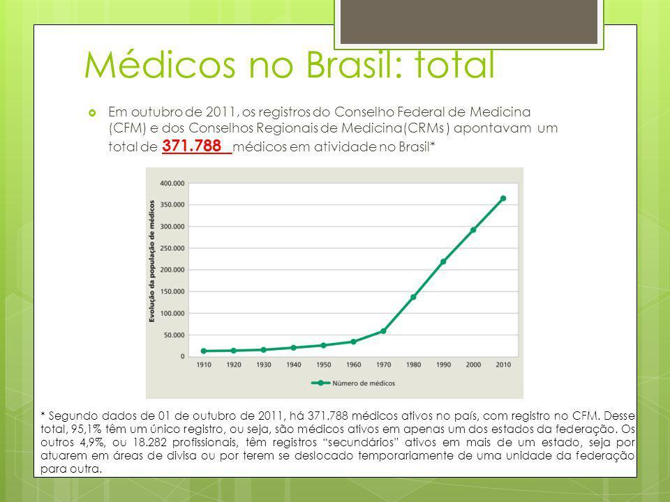 Médicos no Brasil: total