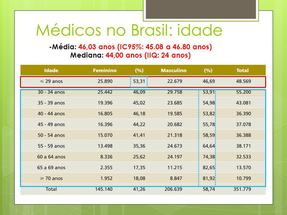 Médicos no Brasil: idade