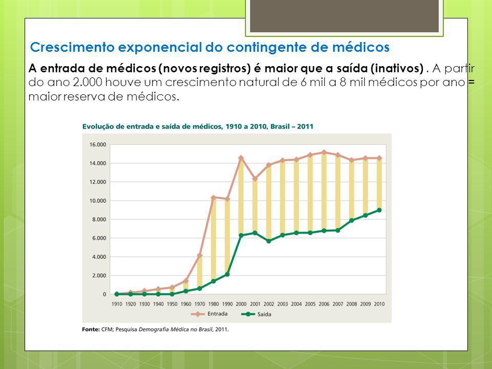 Crescimento exponencial do contingente de médicos