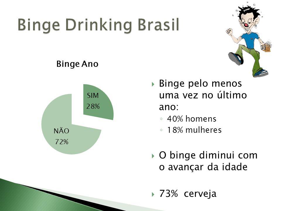 Binge Drinking Brasil Binge pelo menos uma vez no último ano: