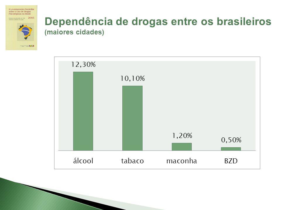 Dependência de drogas entre os brasileiros