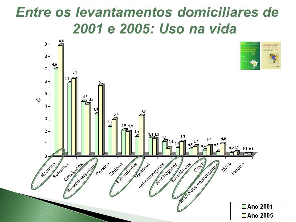 Entre os levantamentos domiciliares de 2001 e 2005: Uso na vida