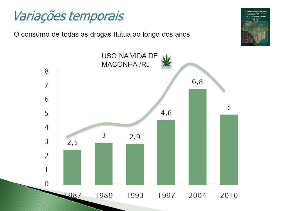 Variações temporais O consumo de todas as drogas flutua ao longo dos anos.