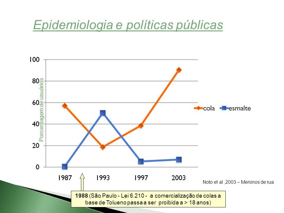 Epidemiologia e políticas públicas