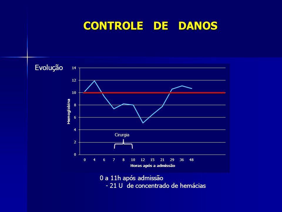 CONTROLE DE DANOS Evolução 0 a 11h após admissão