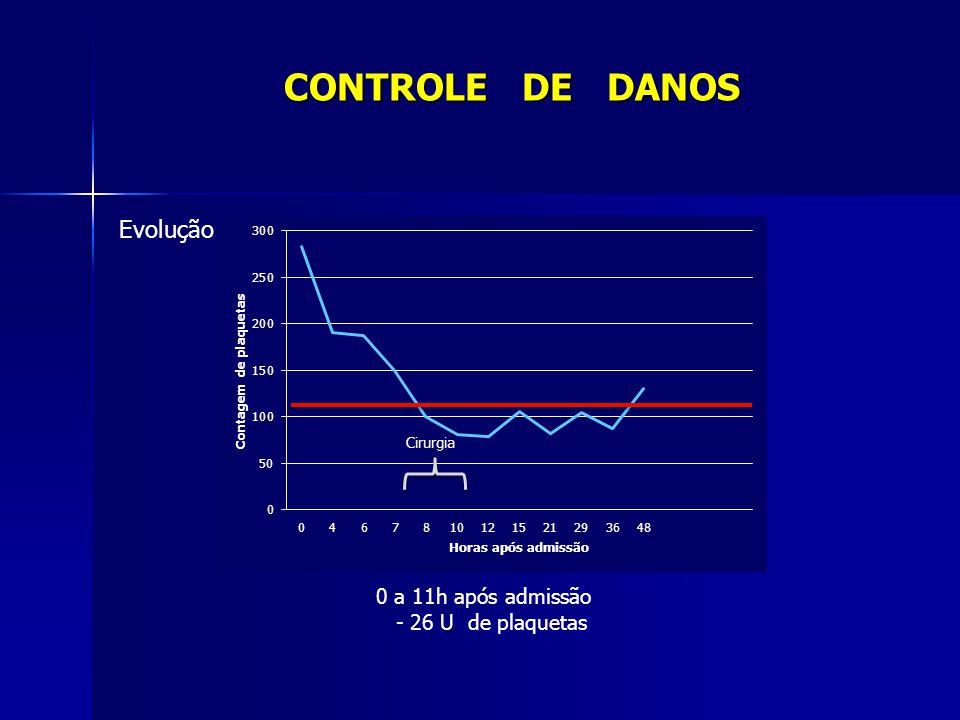 CONTROLE DE DANOS Evolução 0 a 11h após admissão - 26 U de plaquetas