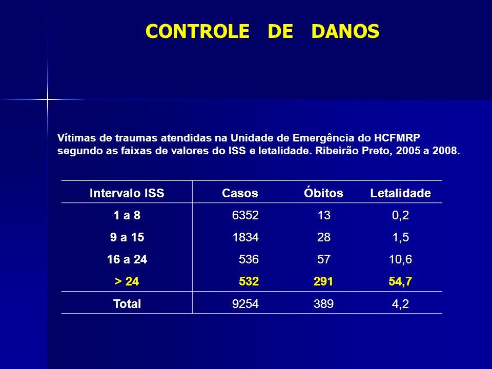 CONTROLE DE DANOS Intervalo ISS Casos Óbitos Letalidade 1 a 8 6352 13