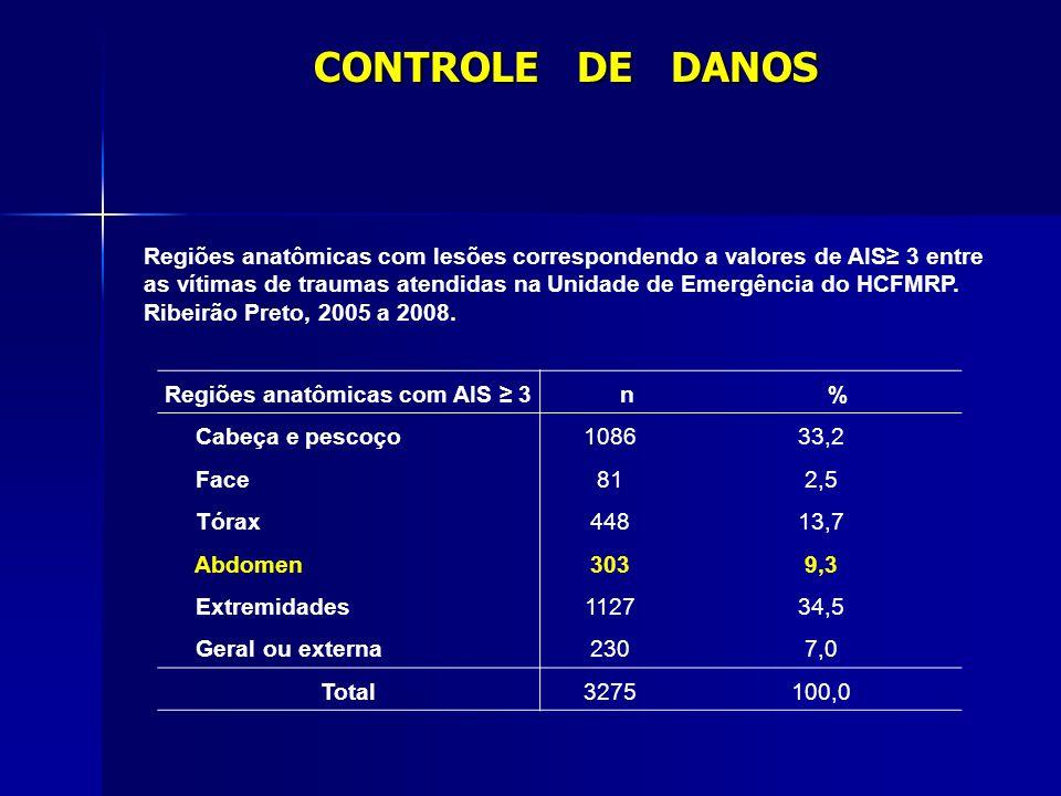 Regiões anatômicas com AIS ≥ 3