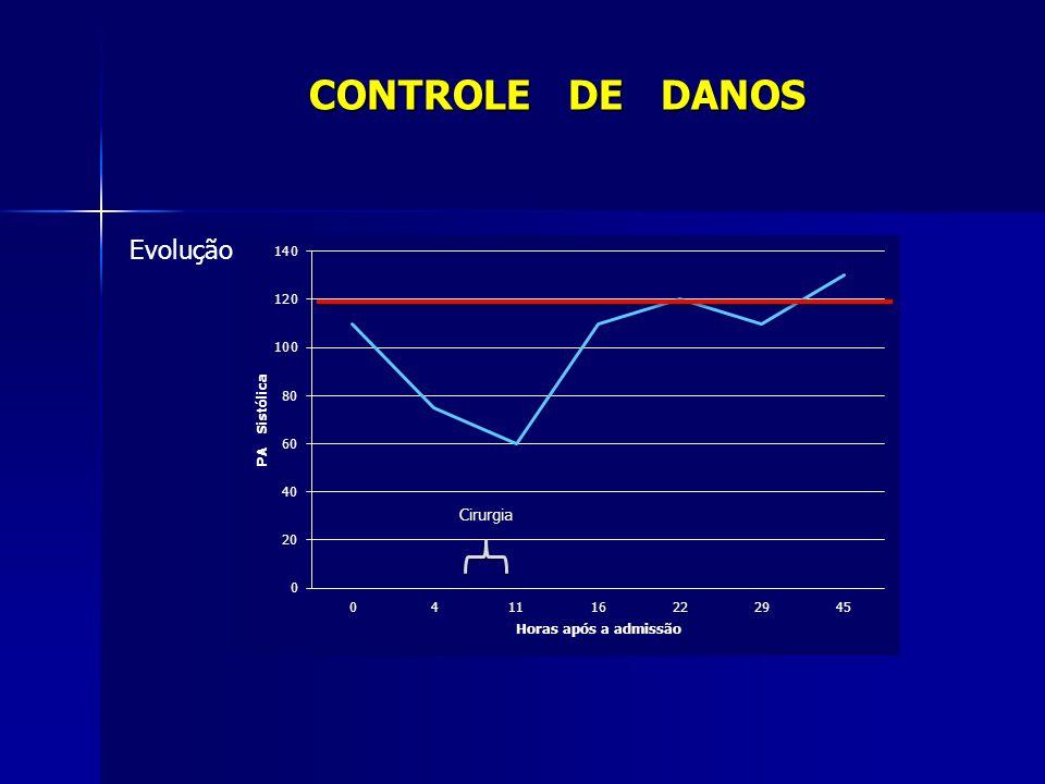 CONTROLE DE DANOS Evolução Cirurgia