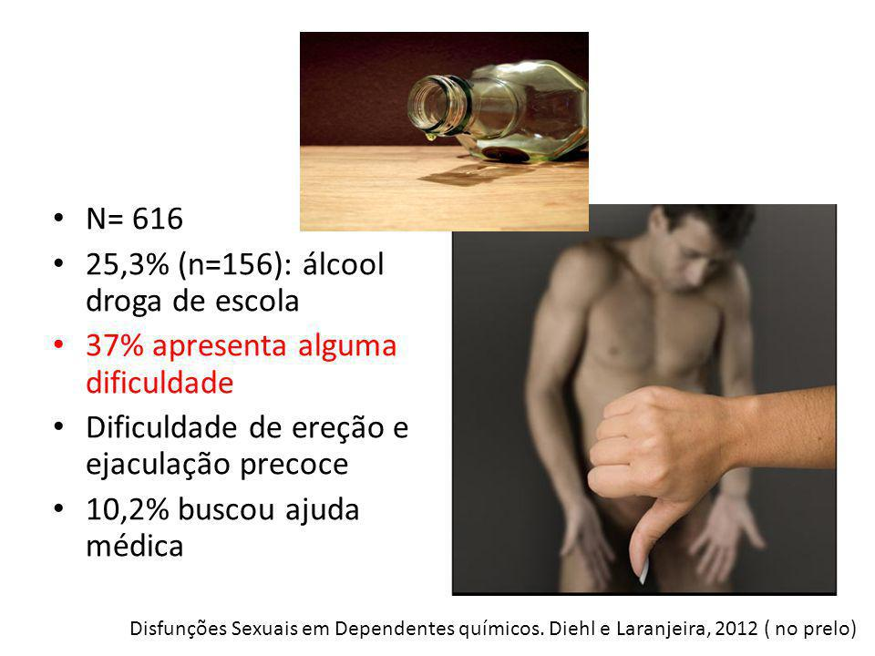 25,3% (n=156): álcool droga de escola 37% apresenta alguma dificuldade