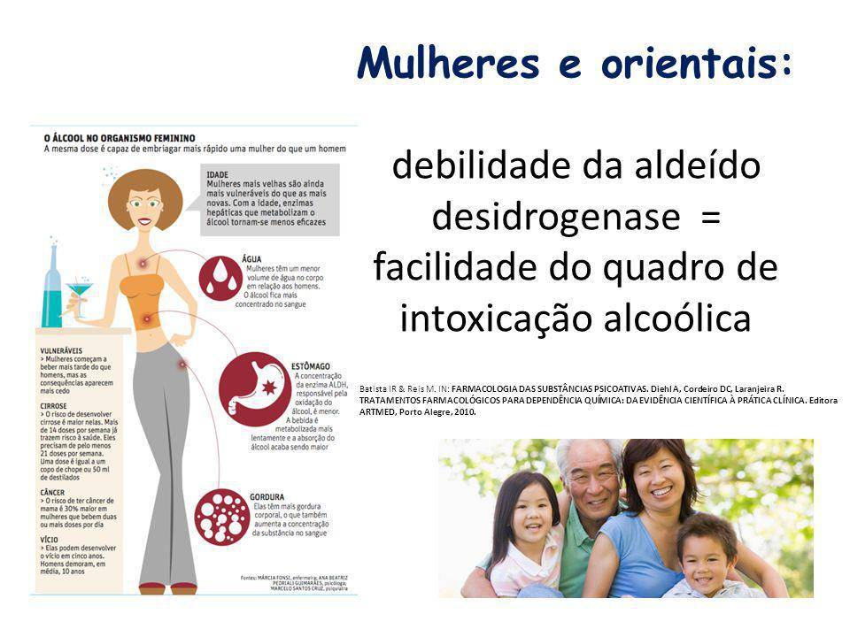 Mulheres e orientais: debilidade da aldeído desidrogenase = facilidade do quadro de intoxicação alcoólica