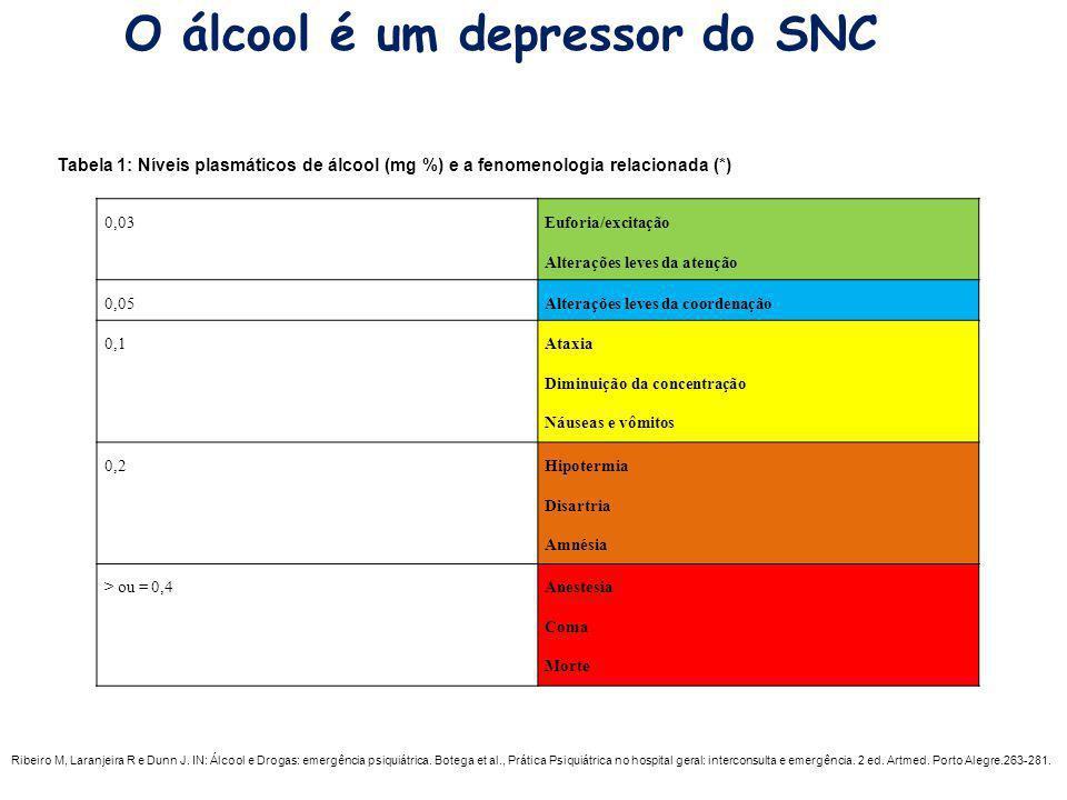 O álcool é um depressor do SNC