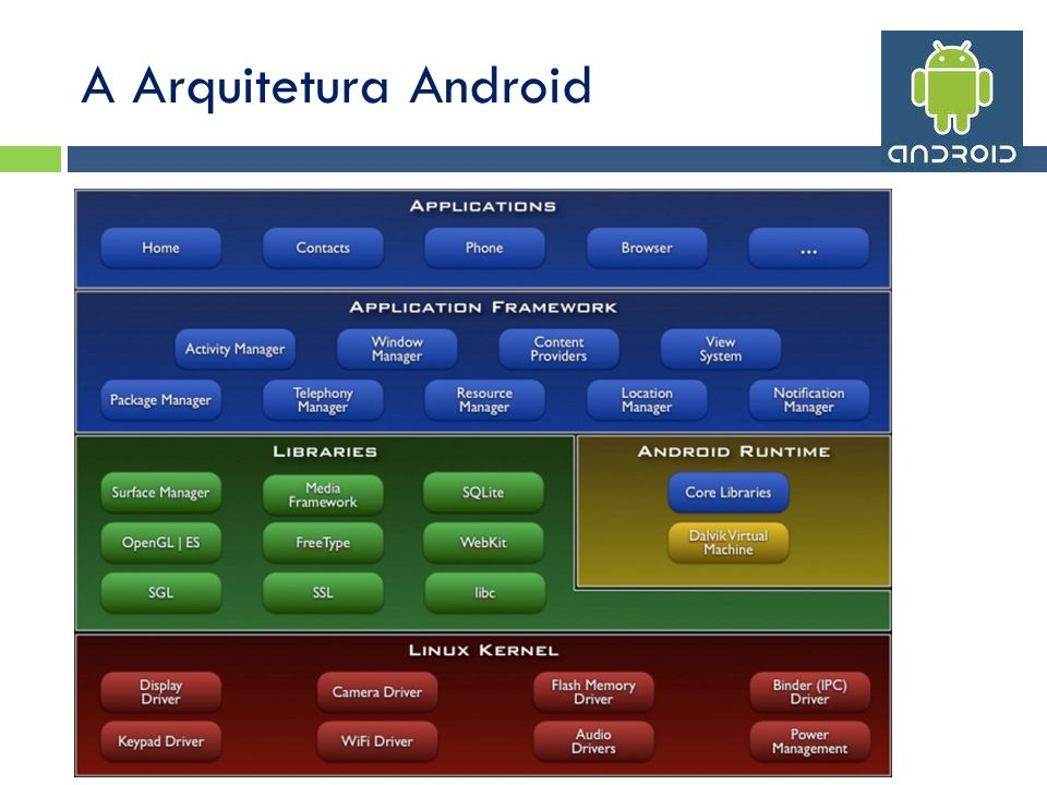 A Arquitetura Android