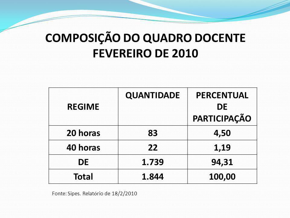 COMPOSIÇÃO DO QUADRO DOCENTE PERCENTUAL DE PARTICIPAÇÃO