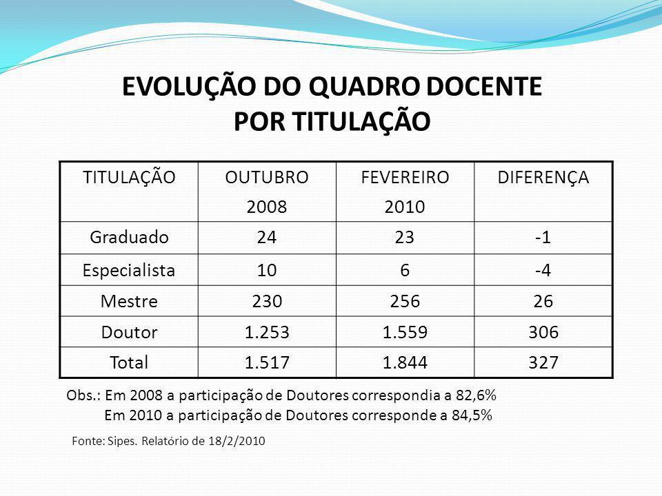 EVOLUÇÃO DO QUADRO DOCENTE