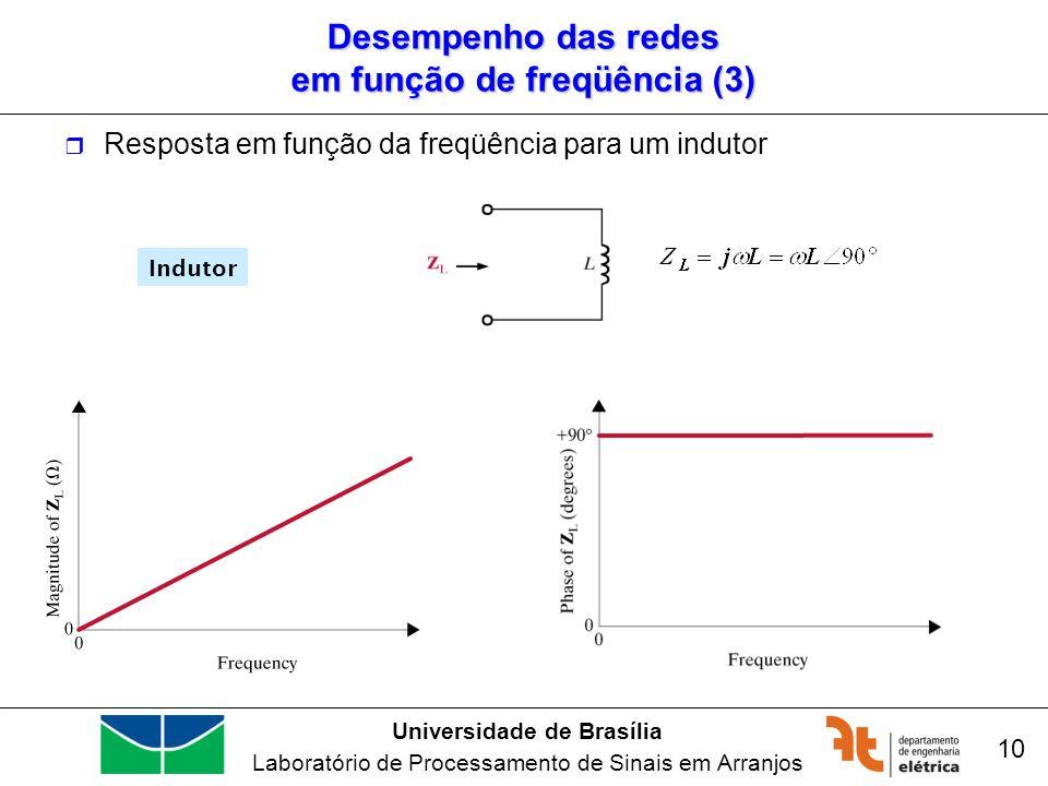 Desempenho das redes em função de freqüência (3)