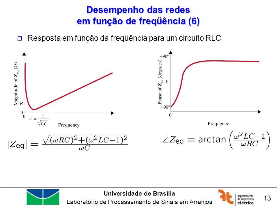 Desempenho das redes em função de freqüência (6)