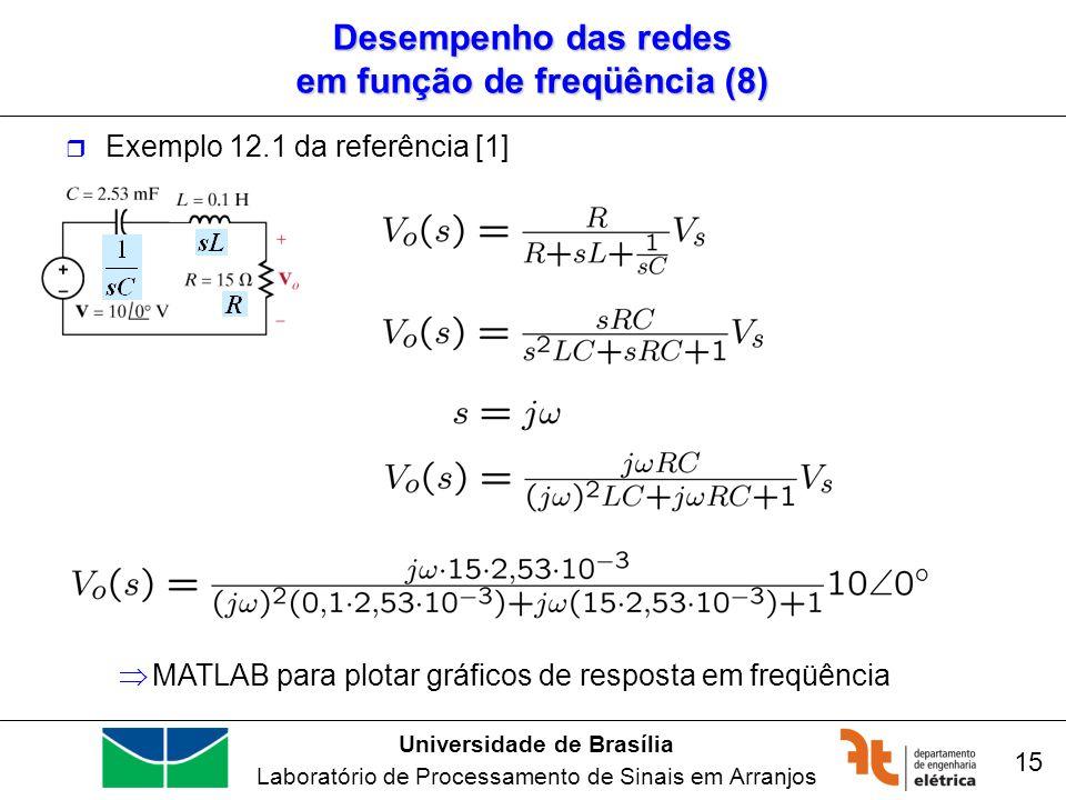 Desempenho das redes em função de freqüência (8)