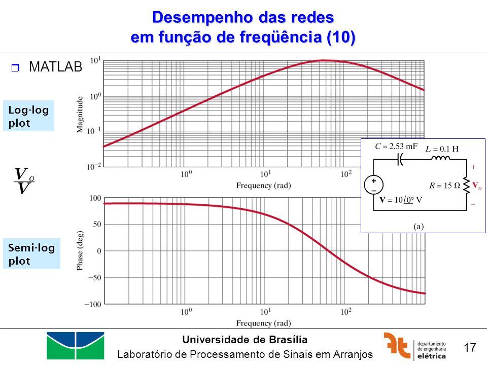 Desempenho das redes em função de freqüência (10)