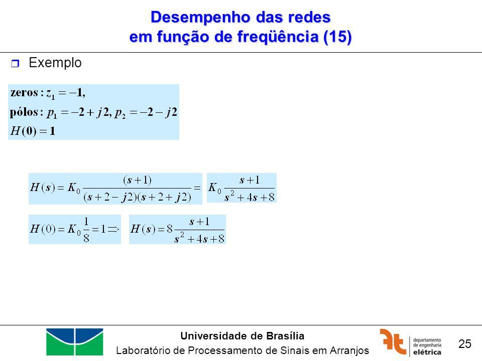 Desempenho das redes em função de freqüência (15)