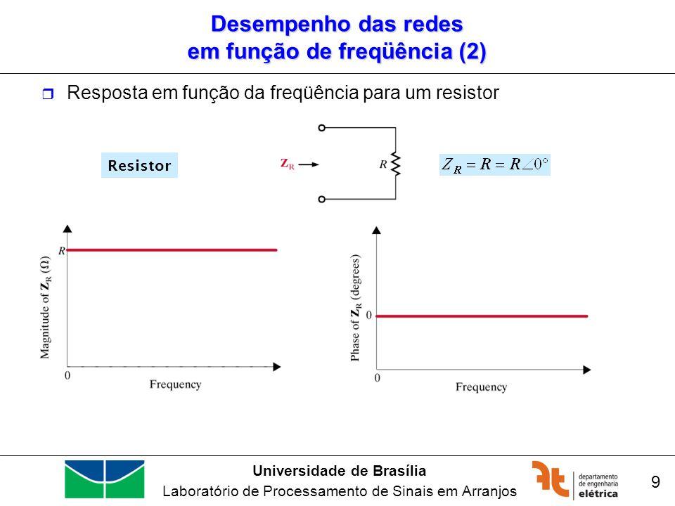 Desempenho das redes em função de freqüência (2)