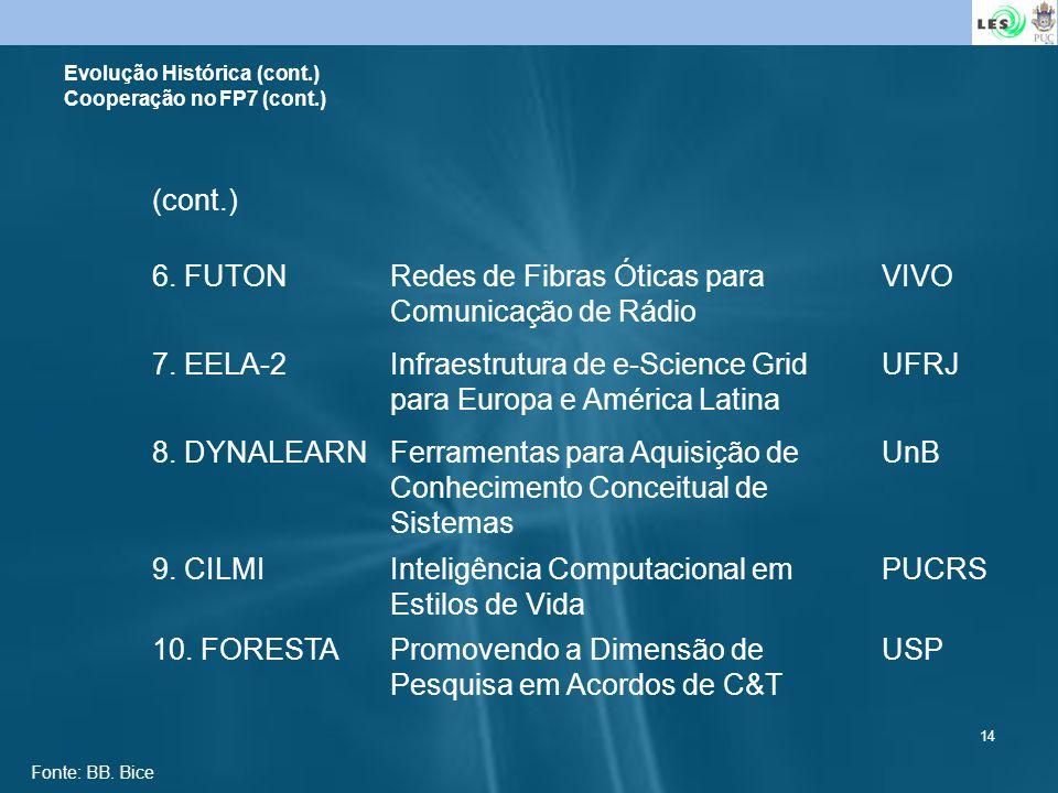 Evolução Histórica (cont.) Cooperação no FP7 (cont.)