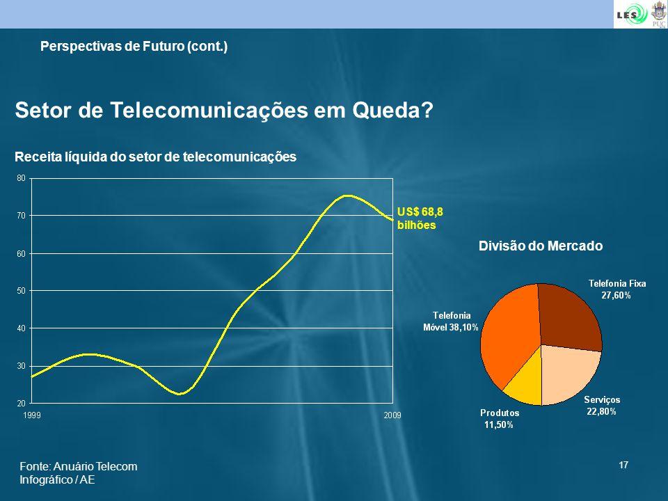 Setor de Telecomunicações em Queda