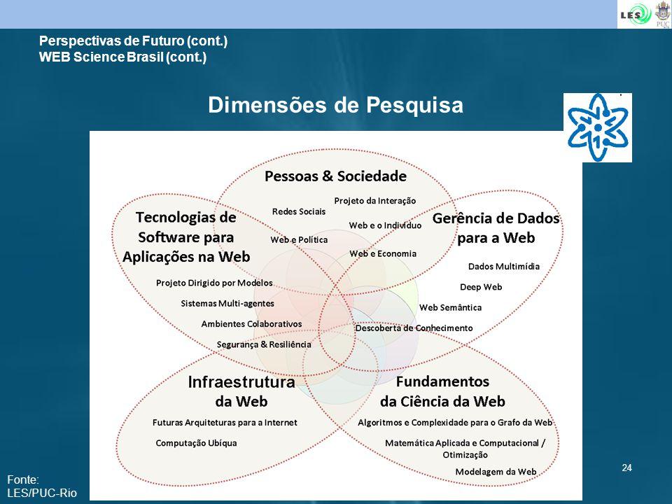 Perspectivas de Futuro (cont.) WEB Science Brasil (cont.)