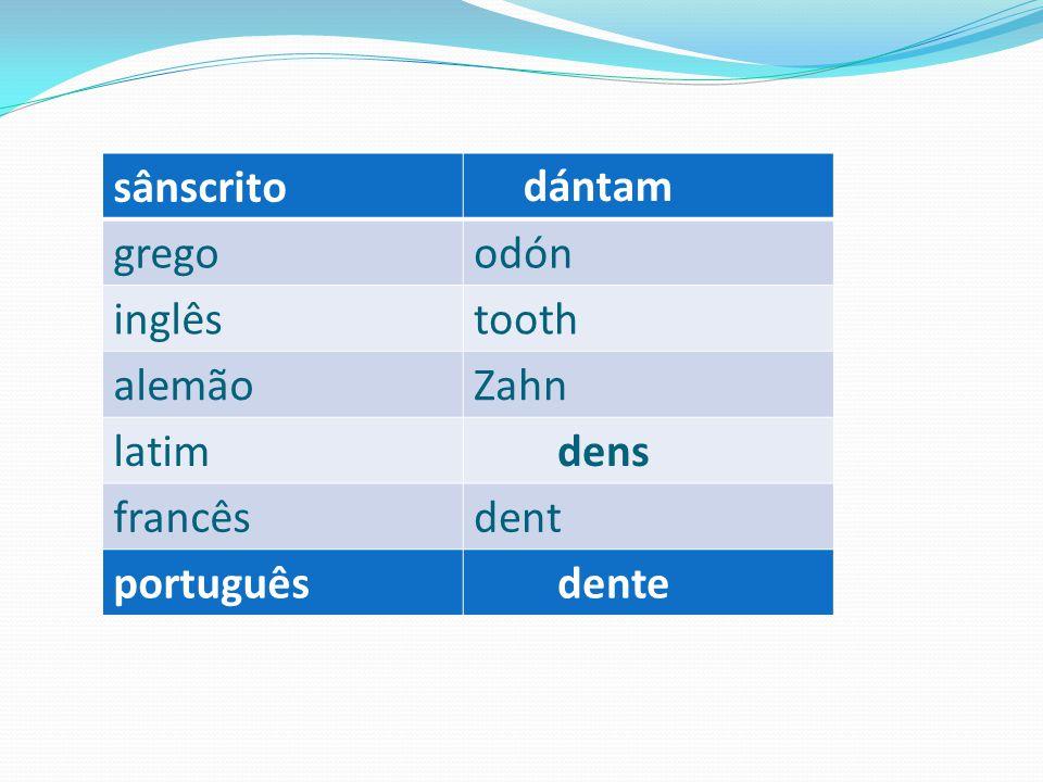 sânscrito dántam grego odón inglês tooth alemão Zahn latim dens francês dent português dente