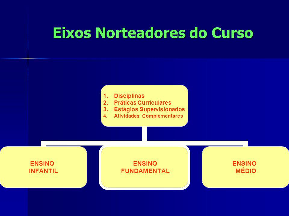 Eixos Norteadores do Curso