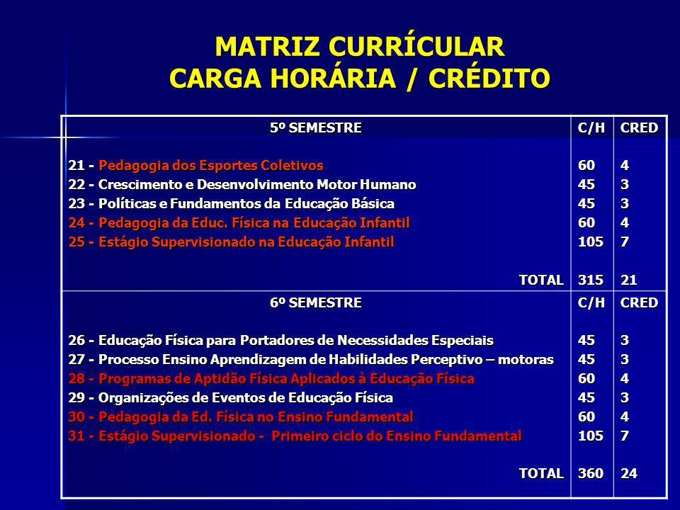 MATRIZ CURRÍCULAR CARGA HORÁRIA / CRÉDITO