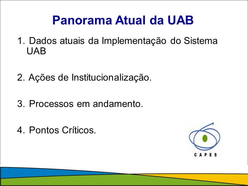 Panorama Atual da UAB Dados atuais da Implementação do Sistema UAB