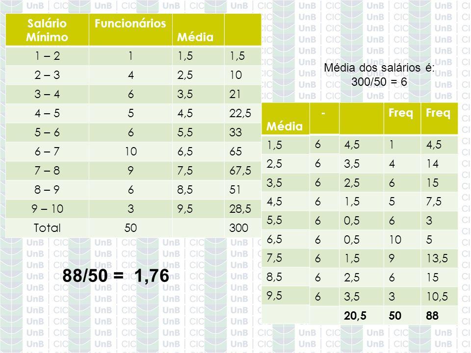 88/50 = 1,76 Salário Mínimo Funcionários 1 – 2 1 2 – 3 4 3 – 4 6 4 – 5