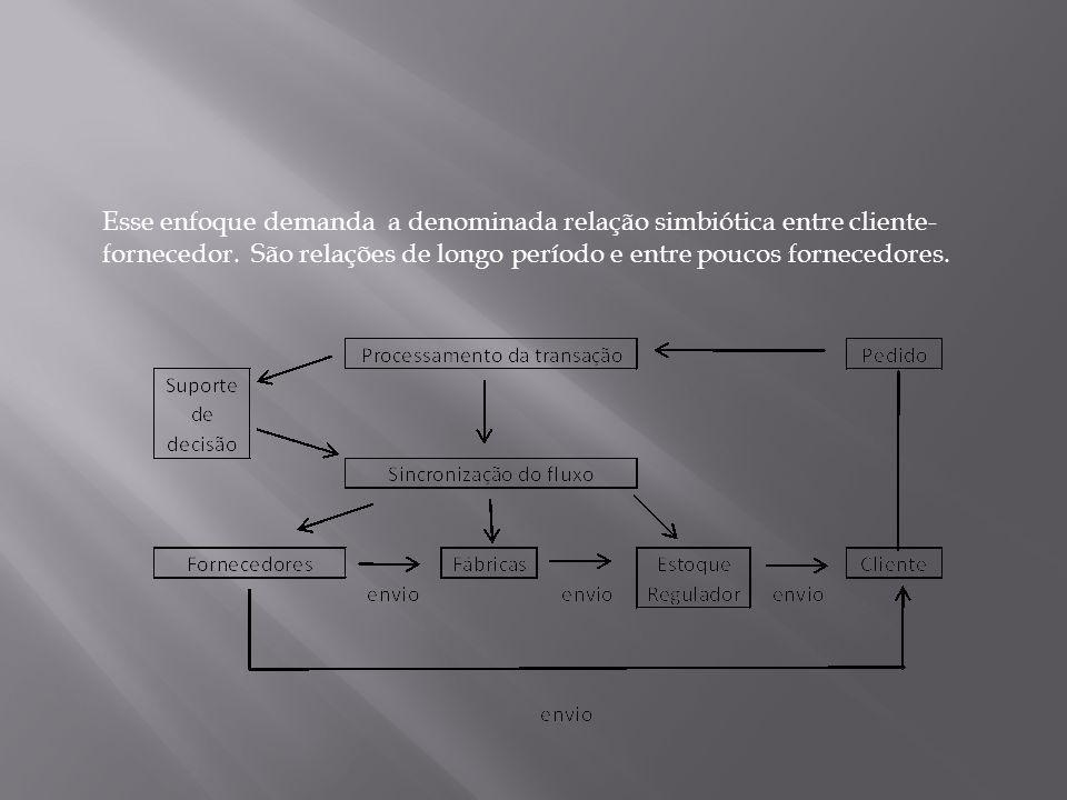 Esse enfoque demanda a denominada relação simbiótica entre cliente-fornecedor.