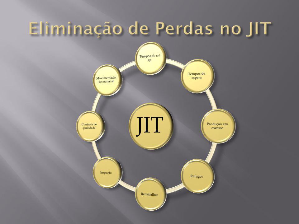 Eliminação de Perdas no JIT