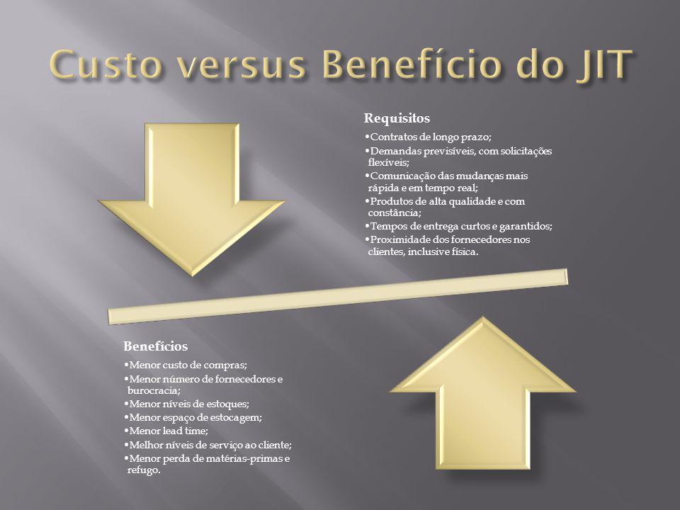 Custo versus Benefício do JIT