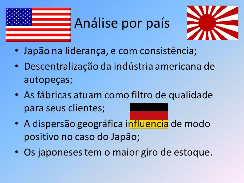 Análise por país Japão na liderança, e com consistência;
