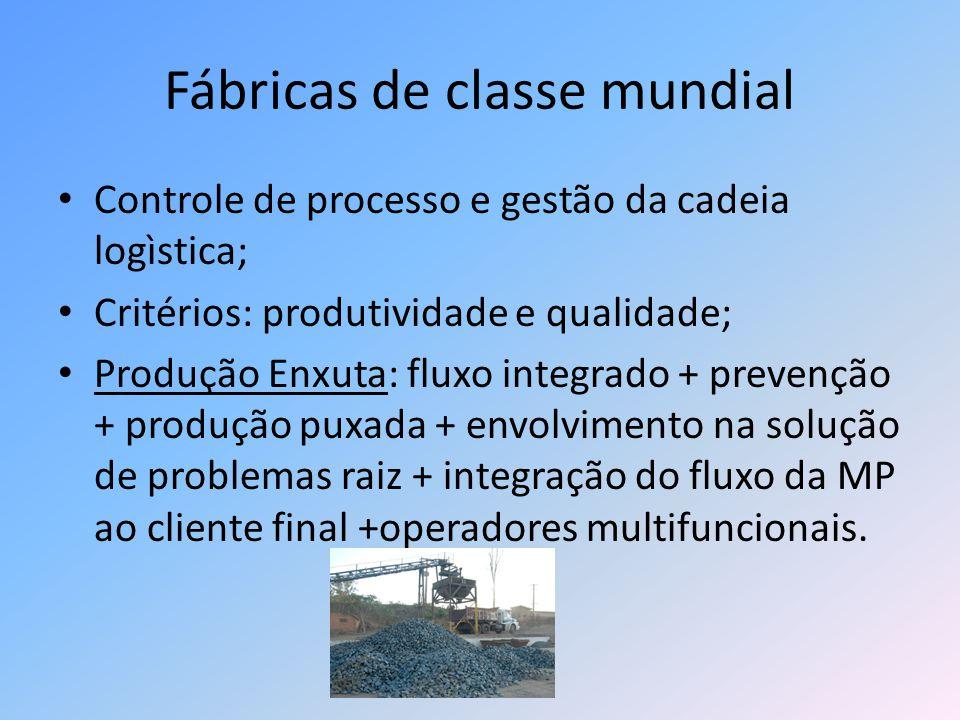 Fábricas de classe mundial