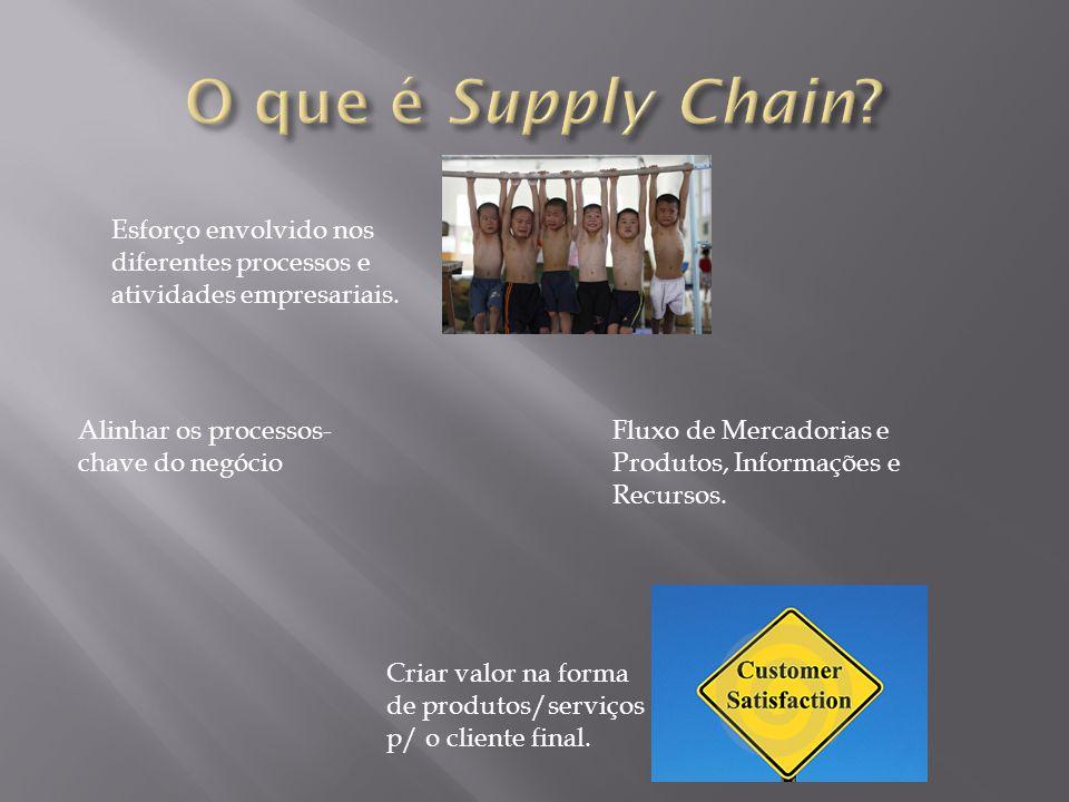 O que é Supply Chain Esforço envolvido nos diferentes processos e atividades empresariais. Alinhar os processos-chave do negócio.