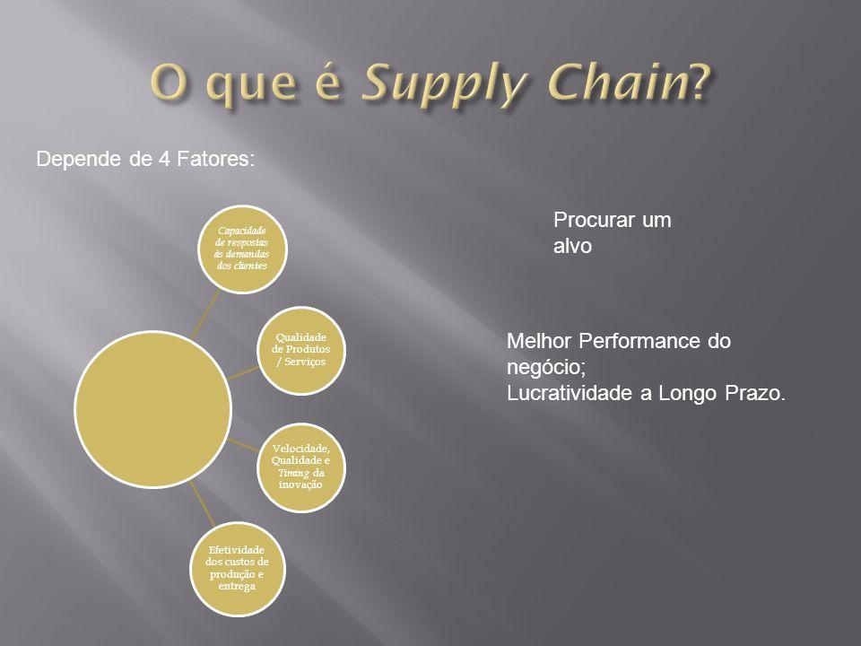 O que é Supply Chain Depende de 4 Fatores: Procurar um alvo